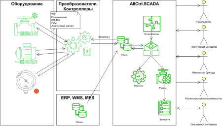 АСУ ТП AllCtrl.SCADA на базе 1С. Industrial automation scheme of ACS AllCtrl.SCADA on 1C